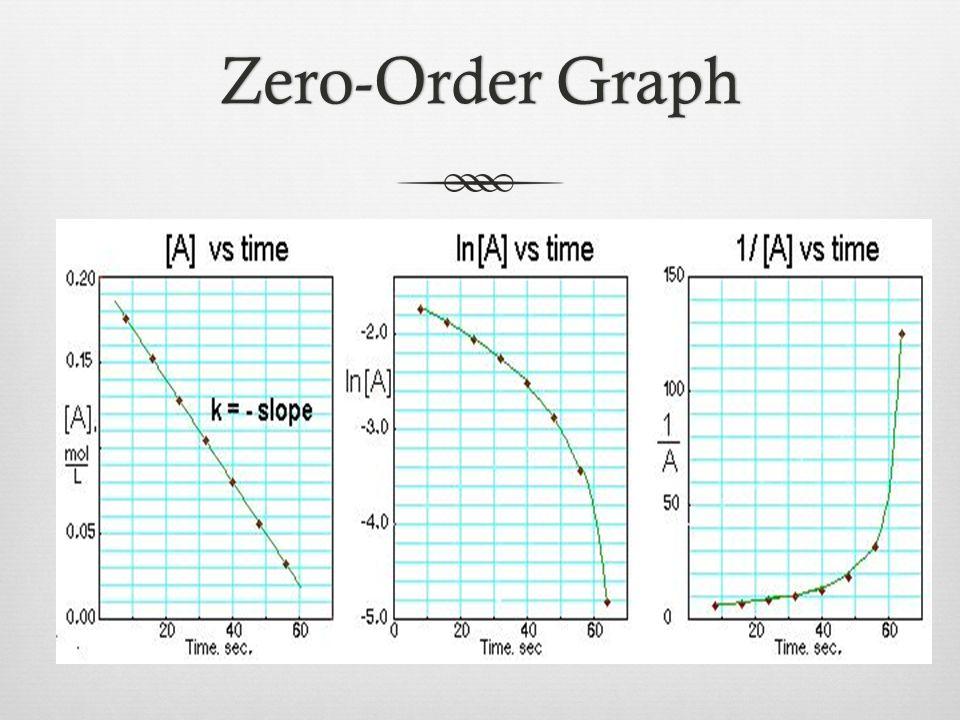 Zero-Order GraphZero-Order Graph