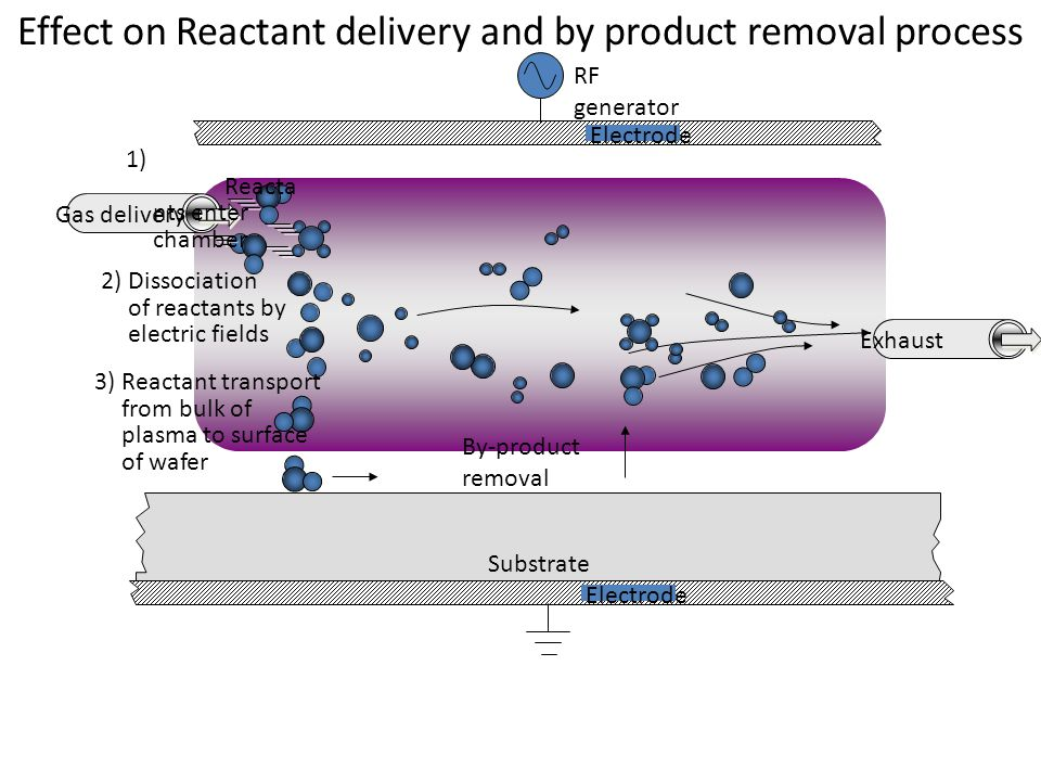 Effect on Reactant delivery and by product removal process 1) Reacta nts enter chamber Substrate 2) Dissociation of reactants by electric fields 3) Reactant transport from bulk of plasma to surface of wafer Exhaust Gas delivery RF generator By-product removal Electrode