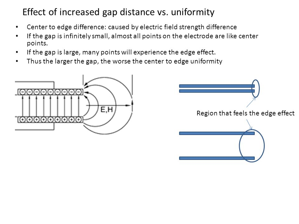 Effect of increased gap distance vs.