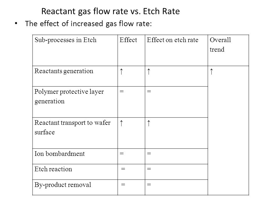 Reactant gas flow rate vs.