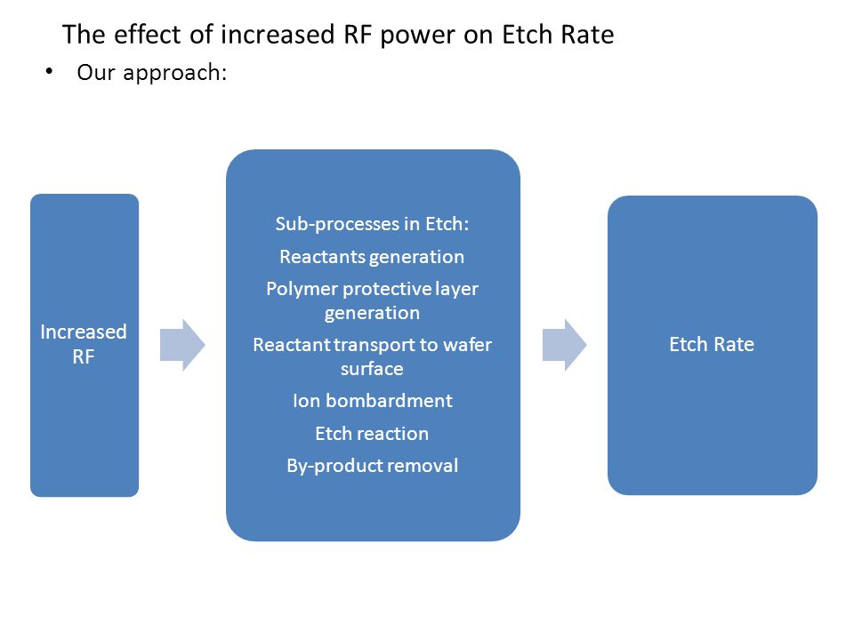 The effect of increased RF power on Etch Rate Our approach: Increased RF Sub-processes in Etch: Reactants generation Polymer protective layer generation Reactant transport to wafer surface Ion bombardment Etch reaction By-product removal Etch Rate