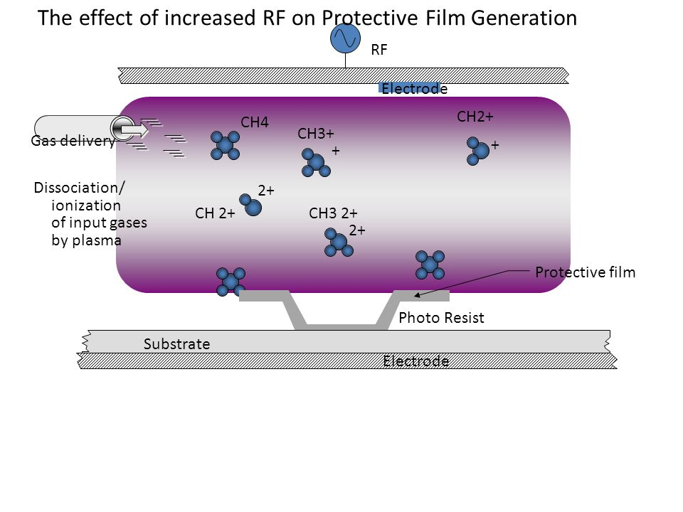 Substrate Dissociation/ ionization of input gases by plasma Gas delivery RF Electrode + + 2+ CH4 CH3+ CH2+ CH3 2+CH 2+ 2+ Protective film Photo Resist The effect of increased RF on Protective Film Generation