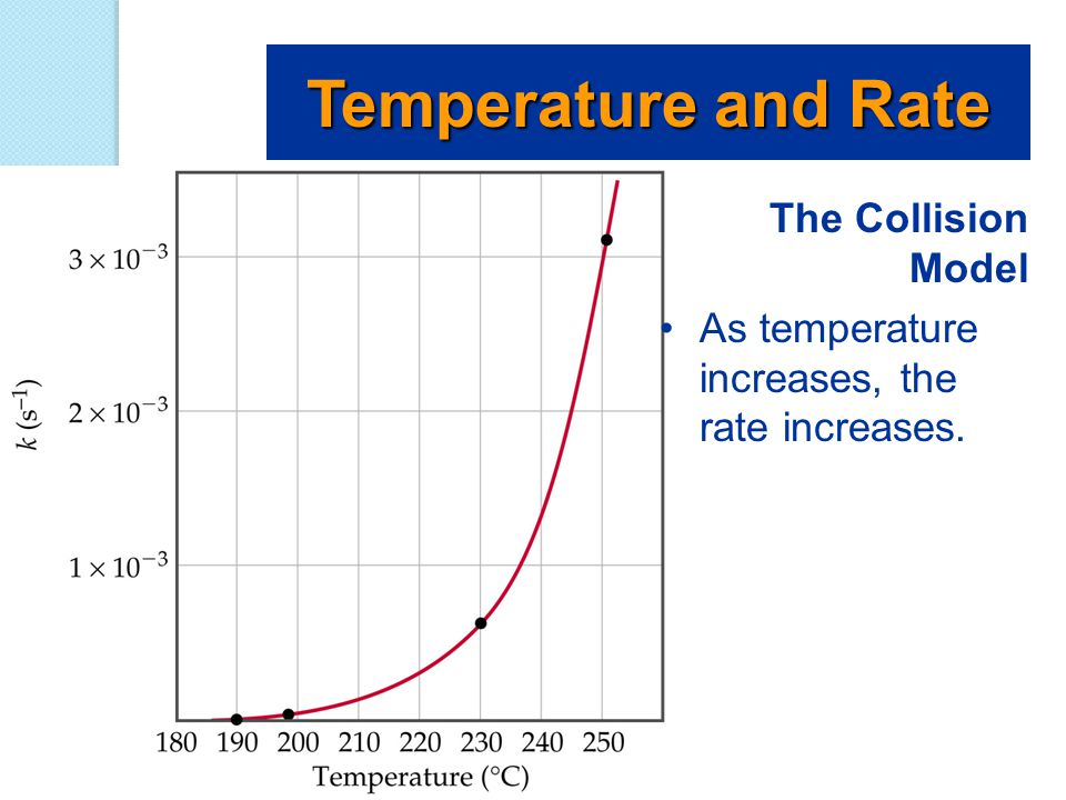 The Collision Model As temperature increases, the rate increases.