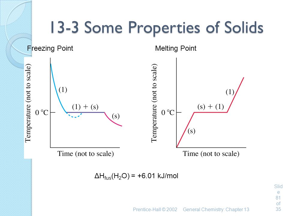 Prentice-Hall © 2002General Chemistry: Chapter 13 Slid e 81 of 35 13-3 Some Properties of Solids Freezing PointMelting Point ΔH fus (H 2 O) = +6.01 kJ