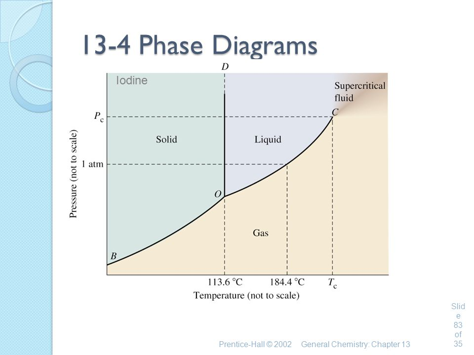 Prentice-Hall © 2002General Chemistry: Chapter 13 Slid e 83 of 35 13-4 Phase Diagrams Iodine