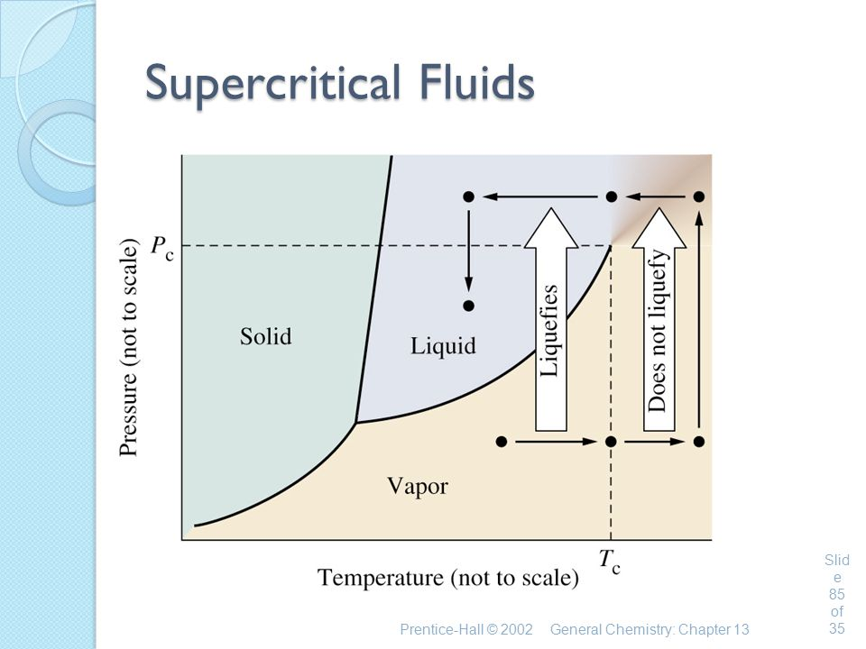 Prentice-Hall © 2002General Chemistry: Chapter 13 Slid e 85 of 35 Supercritical Fluids