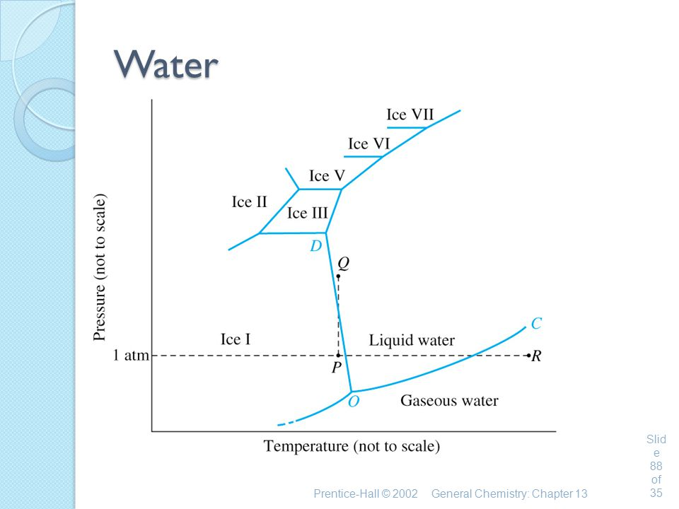 Prentice-Hall © 2002General Chemistry: Chapter 13 Slid e 88 of 35 Water
