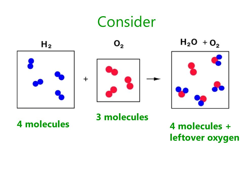 Consider 4 molecules 4 molecules + leftover oxygen 3 molecules