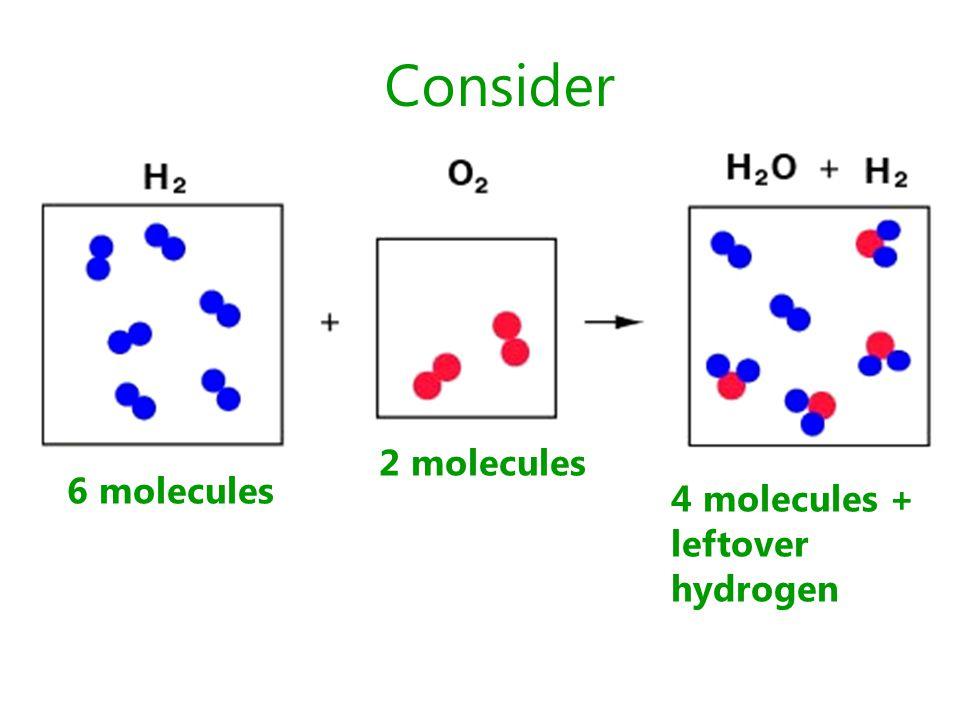 Consider 6 molecules 4 molecules + leftover hydrogen 2 molecules