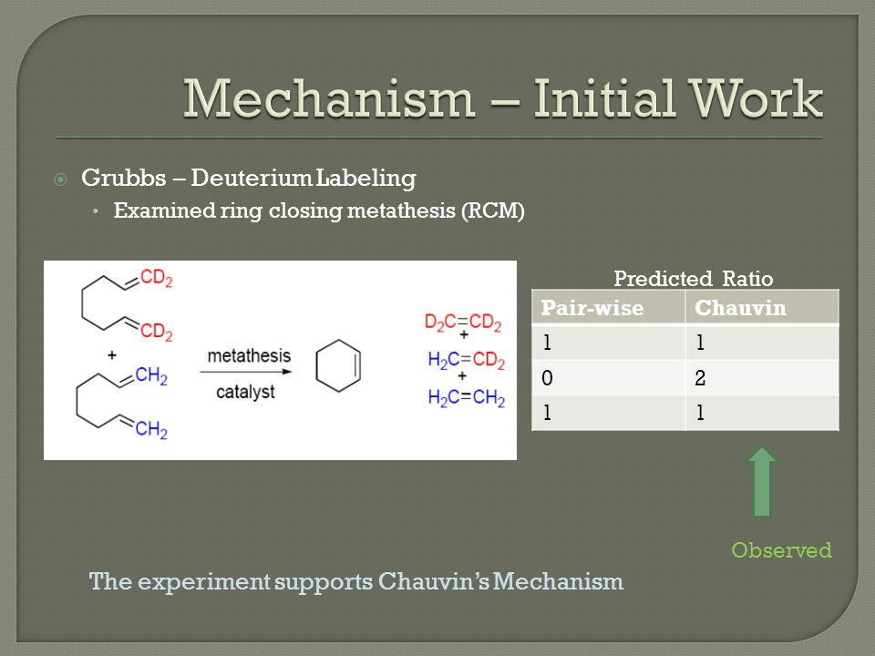  Grubbs – Deuterium Labeling Examined ring closing metathesis (RCM) Pair-wiseChauvin 11 02 11 Predicted Ratio Observed The experiment supports Chauvin's Mechanism