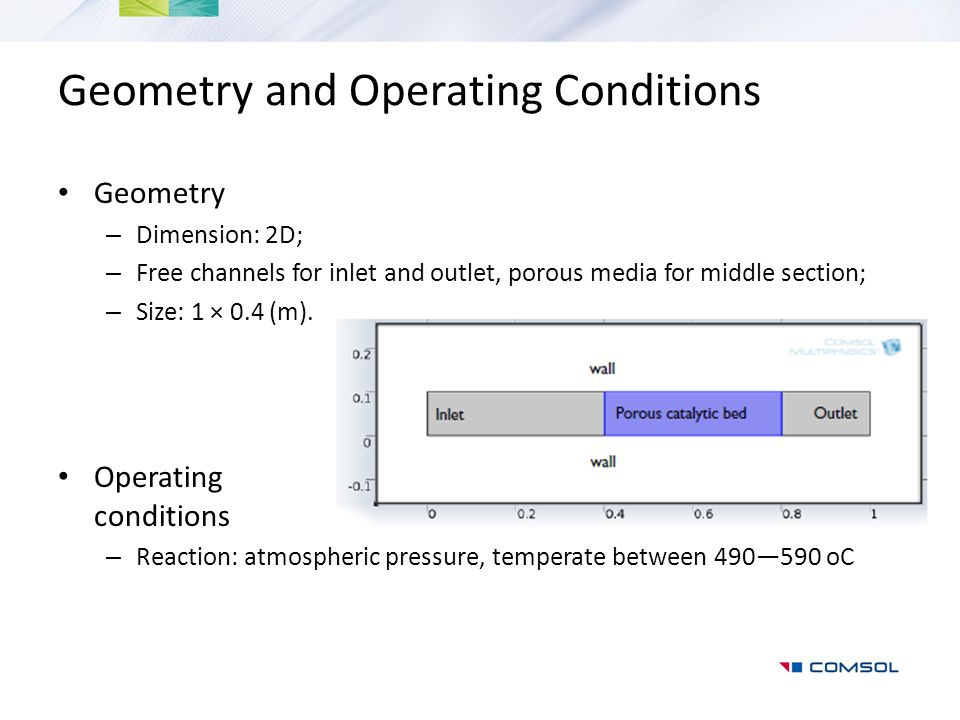 Geometry and Operating Conditions Geometry – Dimension: 2D; – Free channels for inlet and outlet, porous media for middle section; – Size: 1 × 0.4 (m)