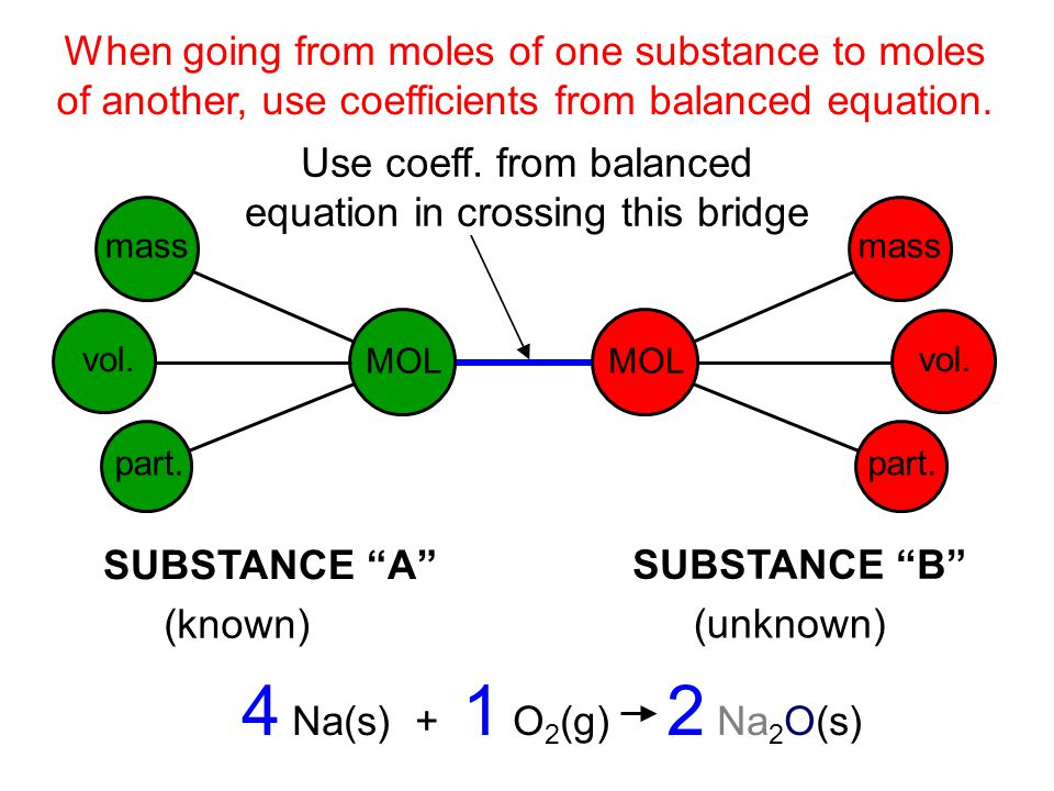 When going from moles of one substance to moles of another, use coefficients from balanced equation.