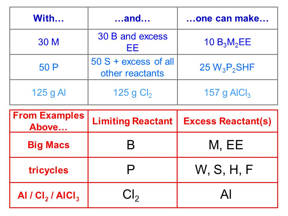 Al / Cl 2 / AlCl 3 tricycles Big Macs Excess Reactant(s)Limiting Reactant From Examples Above… 157 g AlCl 3 125 g Cl 2 125 g Al 25 W 3 P 2 SHF 50 S + excess of all other reactants 50 P 10 B 3 M 2 EE30 M …one can make……and…With… 30 B and excess EE B P Cl 2 M, EE W, S, H, F Al