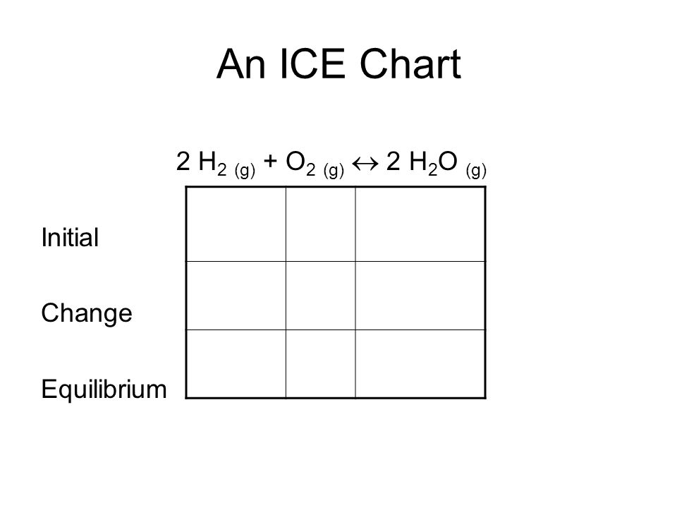 An ICE Chart 2 H 2 (g) + O 2 (g)  2 H 2 O (g) Initial Change Equilibrium