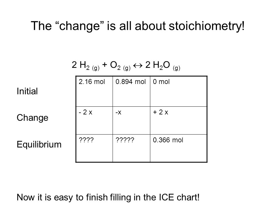 The change is all about stoichiometry.
