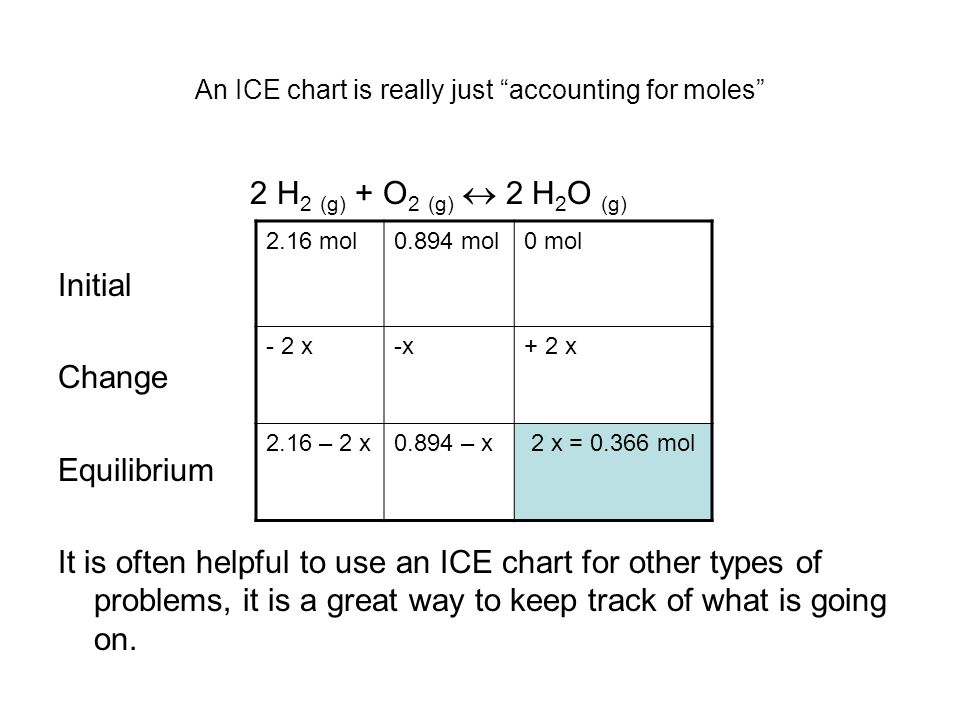An ICE chart is really just accounting for moles 2 H 2 (g) + O 2 (g)  2 H 2 O (g) Initial Change Equilibrium It is often helpful to use an ICE chart for other types of problems, it is a great way to keep track of what is going on.