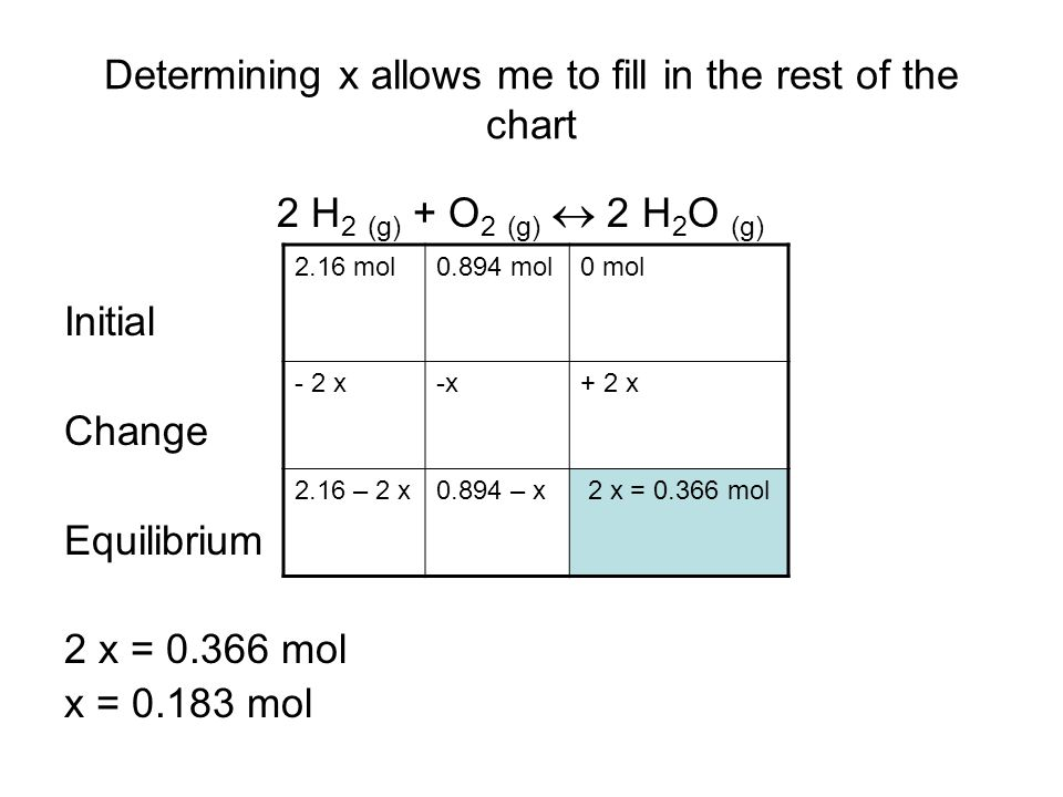 Determining x allows me to fill in the rest of the chart 2 H 2 (g) + O 2 (g)  2 H 2 O (g) Initial Change Equilibrium 2 x = 0.366 mol x = 0.183 mol 2.16 mol0.894 mol0 mol - 2 x-x-x+ 2 x 2.16 – 2 x0.894 – x 2 x = 0.366 mol