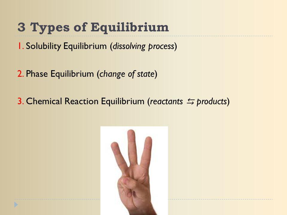 3 Types of Equilibrium 1. Solubility Equilibrium (dissolving process) 2. Phase Equilibrium (change of state) 3. Chemical Reaction Equilibrium (reactan
