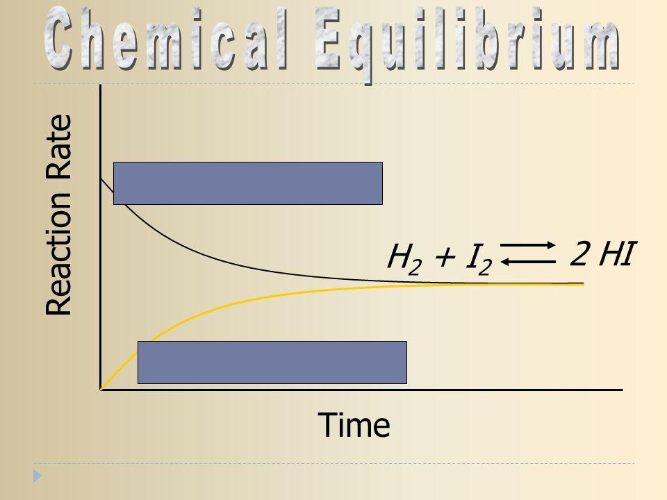 Reaction Rate Time H 2 + I 2 2 HI H 2 + I 2 2 HI