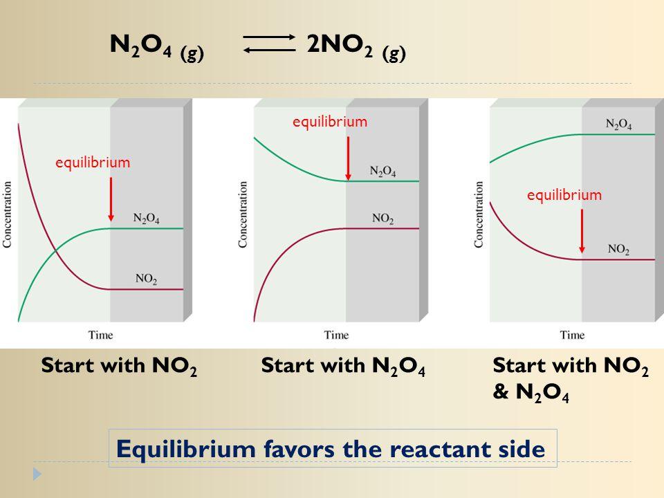 N 2 O 4 (g) 2NO 2 (g) Start with NO 2 Start with N 2 O 4 Start with NO 2 & N 2 O 4 equilibrium Equilibrium favors the reactant side