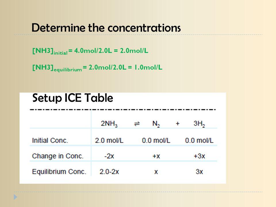 Setup ICE Table Determine the concentrations [NH3] initial = 4.0mol/2.0L = 2.0mol/L [NH3] equilibrium = 2.0mol/2.0L = 1.0mol/L