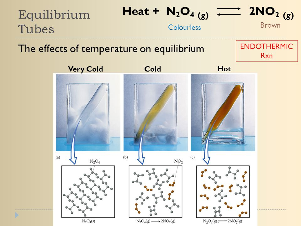 Equilibrium Tubes The effects of temperature on equilibrium Heat + N 2 O 4 (g) 2NO 2 (g) Colourless Brown Very ColdCold Hot ENDOTHERMIC Rxn