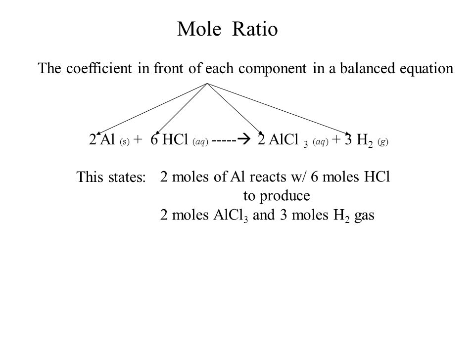 Mole Ratio The coefficient in front of each component in a balanced equation 2 Al (s) + 6 HCl (aq) -----  2 AlCl 3 (aq) + 3 H 2 (g) This states: 2 moles of Al reacts w/ 6 moles HCl to produce 2 moles AlCl 3 and 3 moles H 2 gas