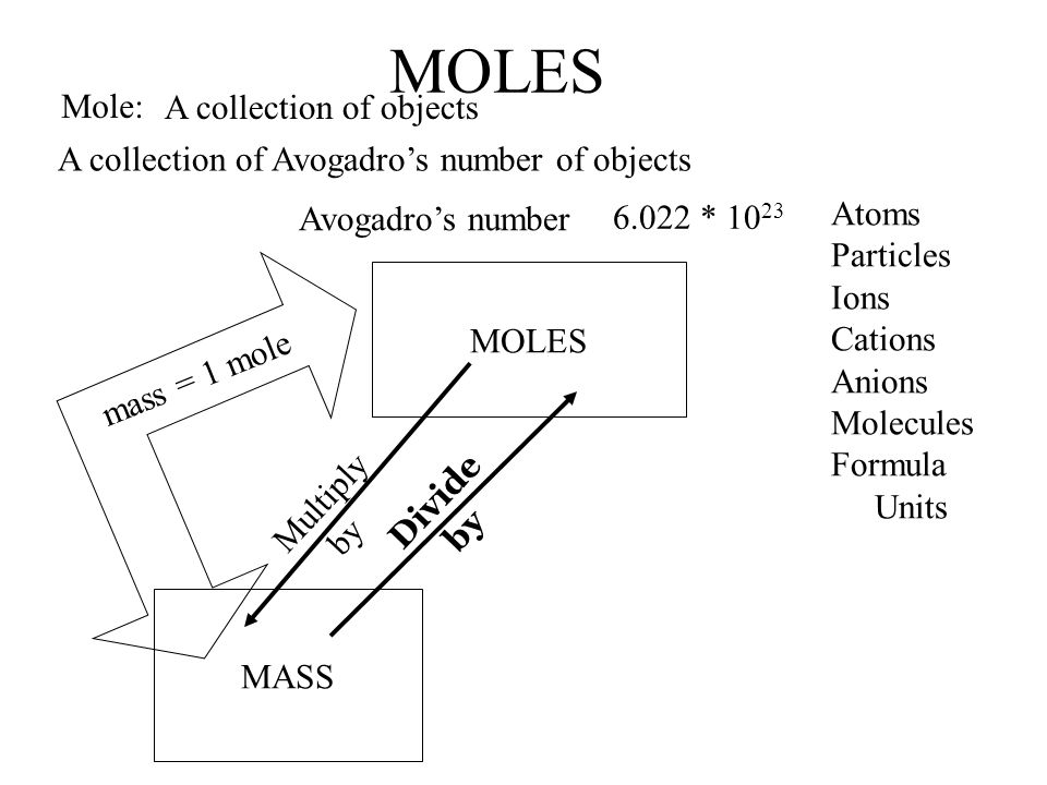 MOLES Mole: A collection of objects A collection of Avogadro's number of objects Avogadro's number 6.022 * 10 23 Atoms Particles Ions Cations Anions Molecules Formula Units MOLES MASS Multiply by Divide by mass = 1 mole