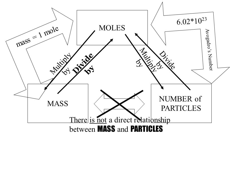MOLES MASS NUMBER of PARTICLES Multiply by Divide by mass = 1 mole 6.02*10 23 Multiply by Divide by There is not a direct relationship between MASS and PARTICLES Avogadro's Number