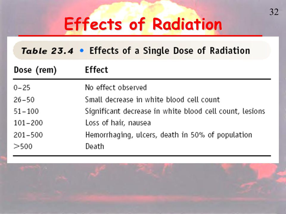 31 USES AND EFFECTS OF RADIATION