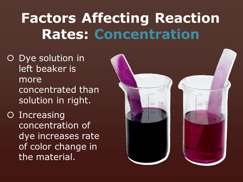  Dye solution in left beaker is more concentrated than solution in right.  Increasing concentration of dye increases rate of color change in the mat