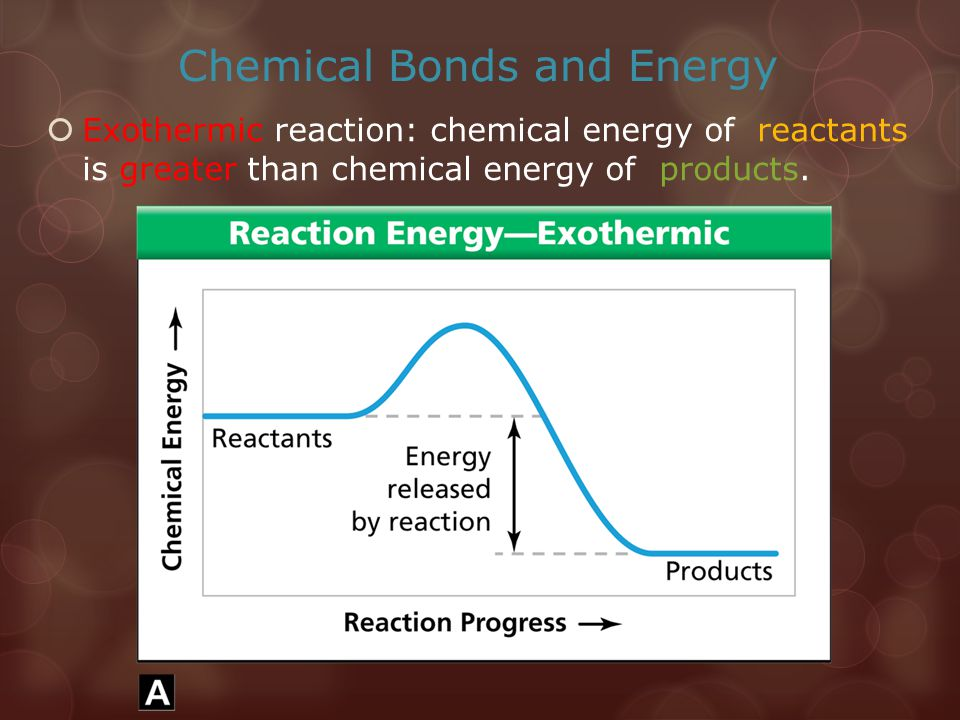 Chemical Bonds and Energy  Exothermic reaction: chemical energy of reactants is greater than chemical energy of products.