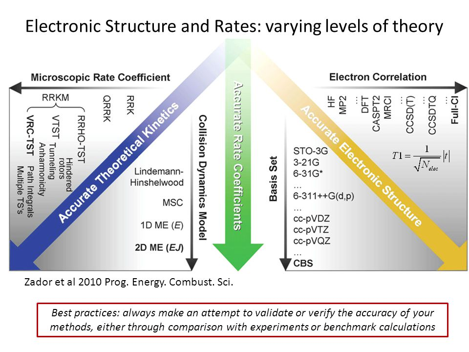 Electronic Structure and Rates: varying levels of theory Zador et al 2010 Prog. Energy. Combust. Sci. Best practices: always make an attempt to valida