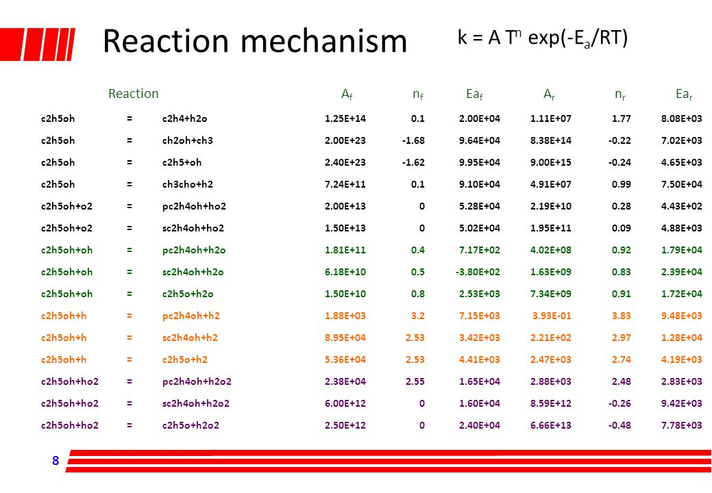 Reaction A f n f Ea f A r n r Ea r k = A T n exp(-E a /RT) Reaction mechanism c2h5oh=c2h4+h2o1.25E+140.12.00E+041.11E+071.778.08E+03 c2h5oh=ch2oh+ch32