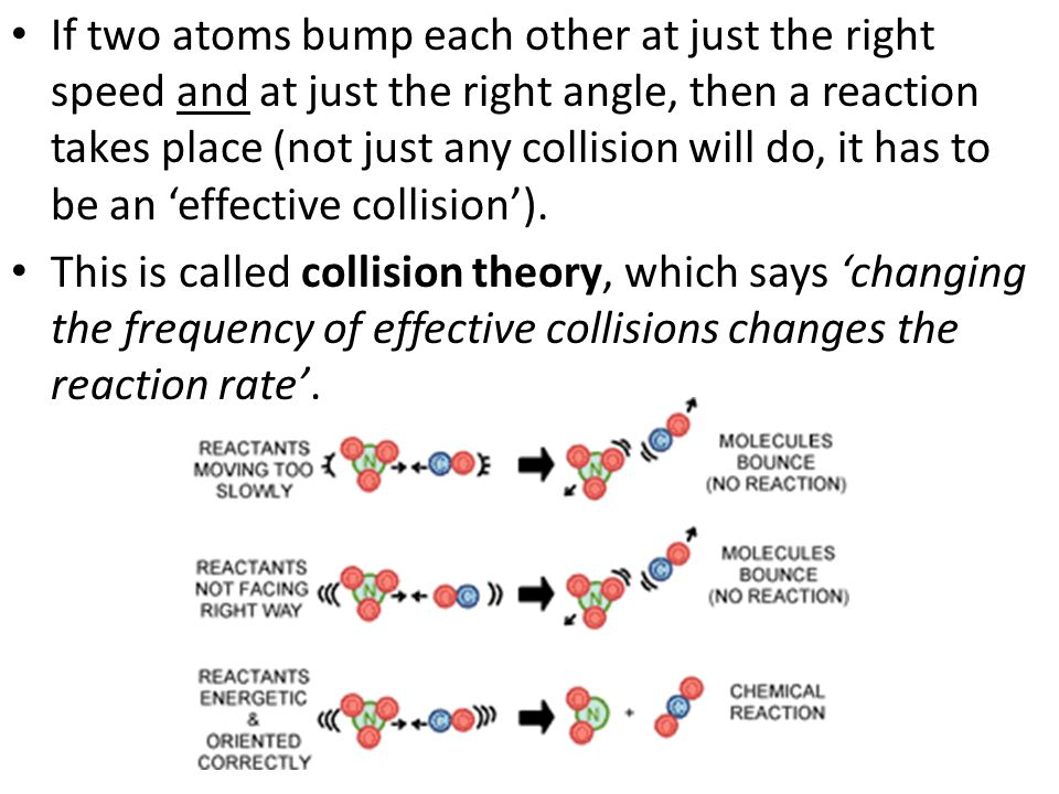 If two atoms bump each other at just the right speed and at just the right angle, then a reaction takes place (not just any collision will do, it has to be an 'effective collision').