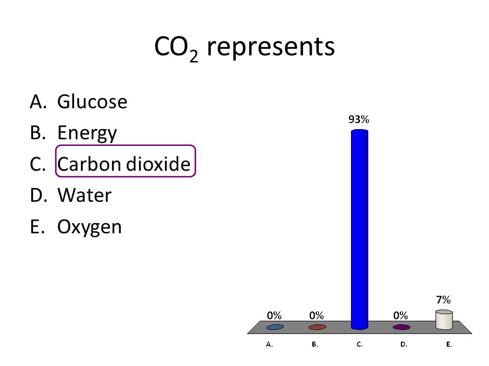 CO 2 represents A.Glucose B.Energy C.Carbon dioxide D.Water E.Oxygen
