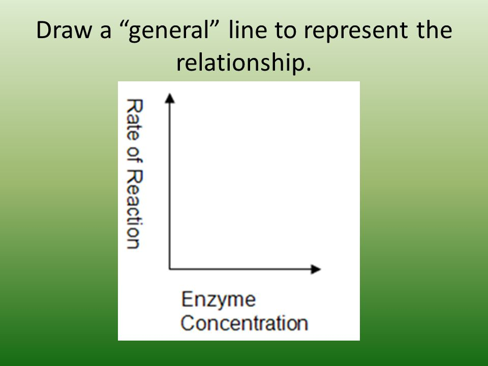 Draw a general line to represent the relationship.