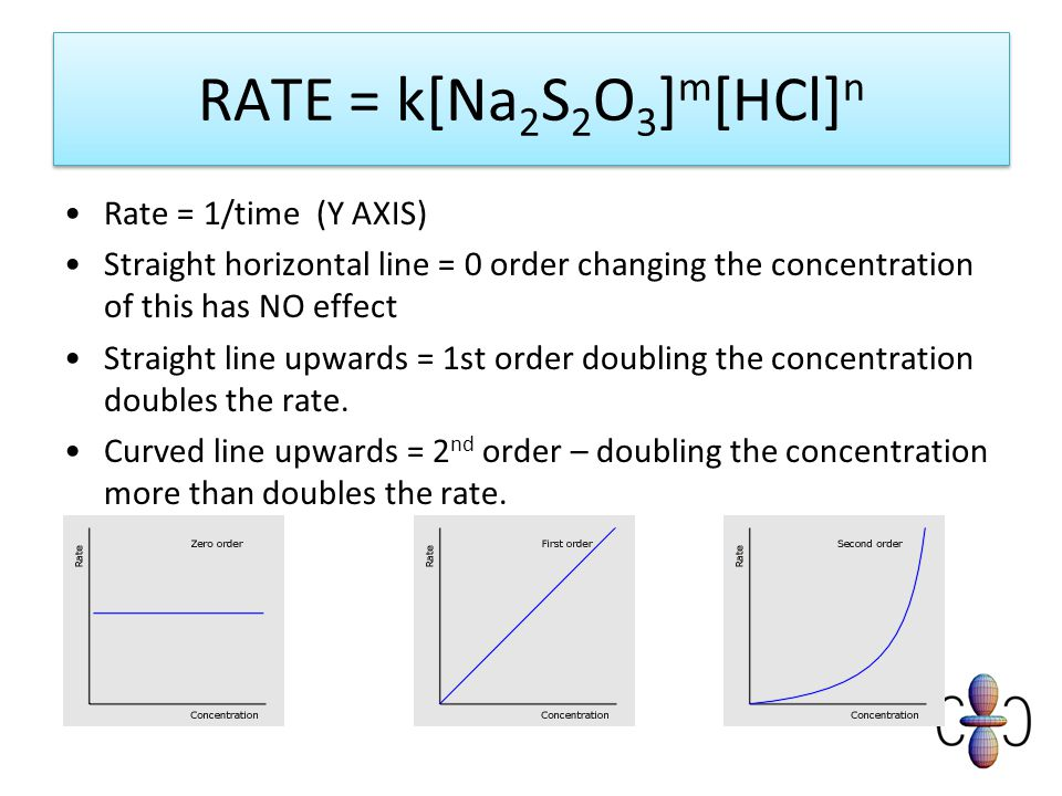 RATE = k[Na 2 S 2 O 3 ] m [HCl] n Rate = 1/time (Y AXIS) Straight horizontal line = 0 order changing the concentration of this has NO effect Straight