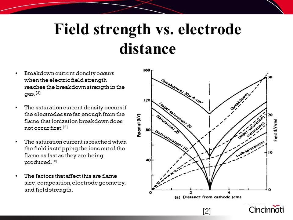 Field strength vs.