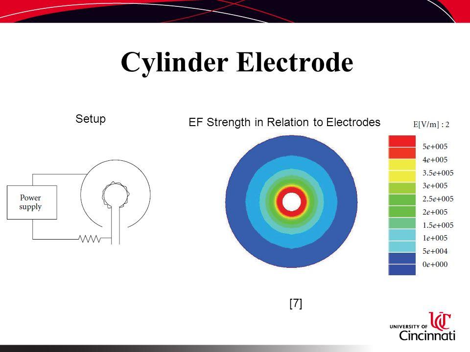 Cylinder Electrode [7] Setup EF Strength in Relation to Electrodes