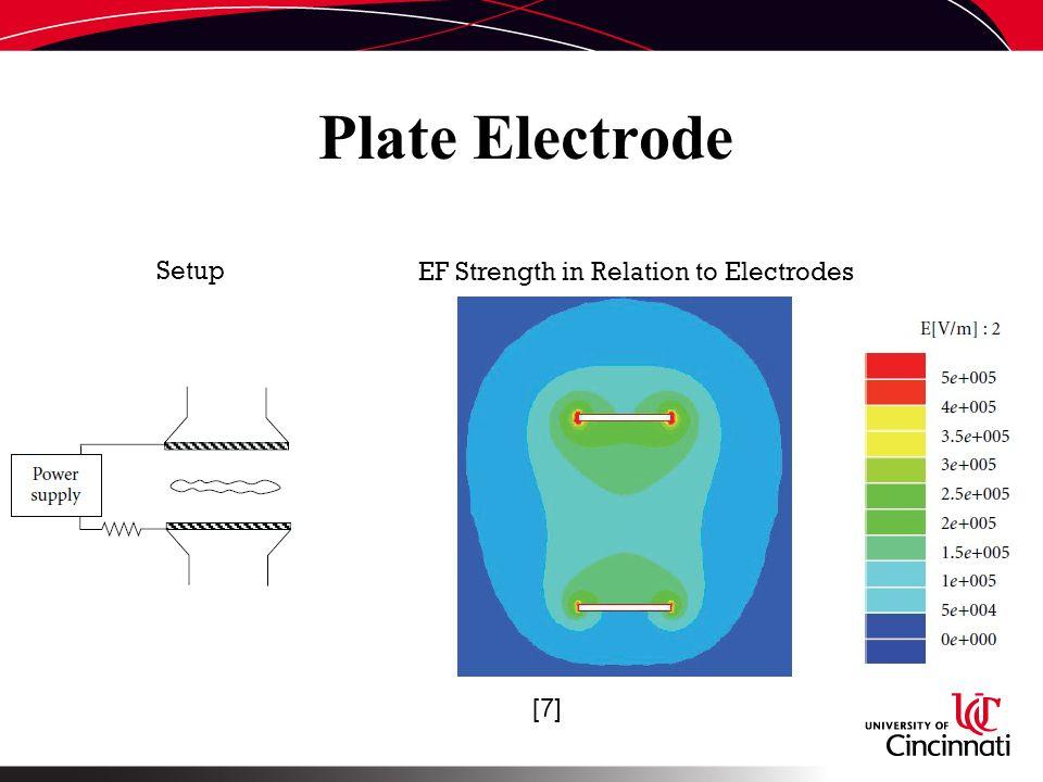 Plate Electrode [7] EF Strength in Relation to Electrodes Setup