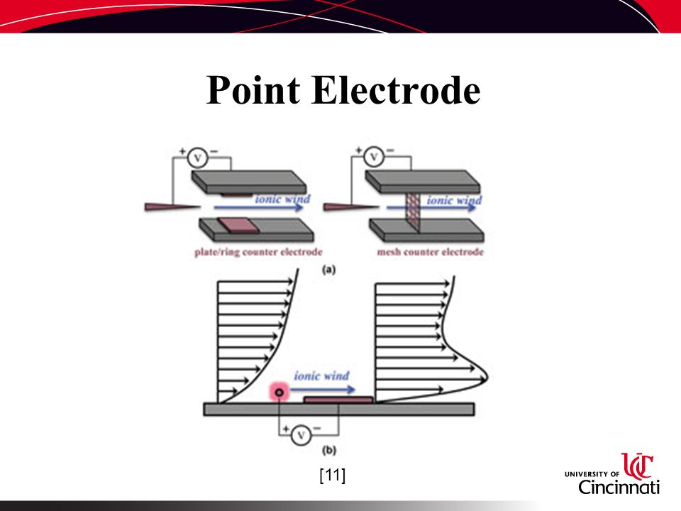 Point Electrode [11]