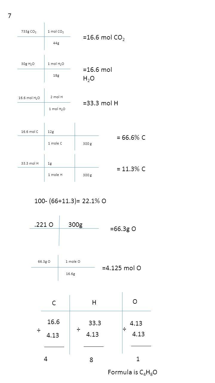 733g CO 2 1 mol CO 2 44g =16.6 mol CO 2 30g H 2 O1 mol H 2 O 18g =16.6 mol H 2 O 16.6 mol H 2 O 1 mol H 2 O 2 mol H =33.3 mol H 16.6 mol C12g 1 mole C = 66.6% C 300 g 33.3 mol H1g 1 mole H = 11.3% C 300 g 100- (66+11.3)= 22.1% O.221 O300g =66.3g O 66.3g O1 mole O 16.6g =4.125 mol O C H O 16.6 33.3 4.13 ÷ ÷ ÷ 4 8 1 Formula is C 4 H 8 O 7