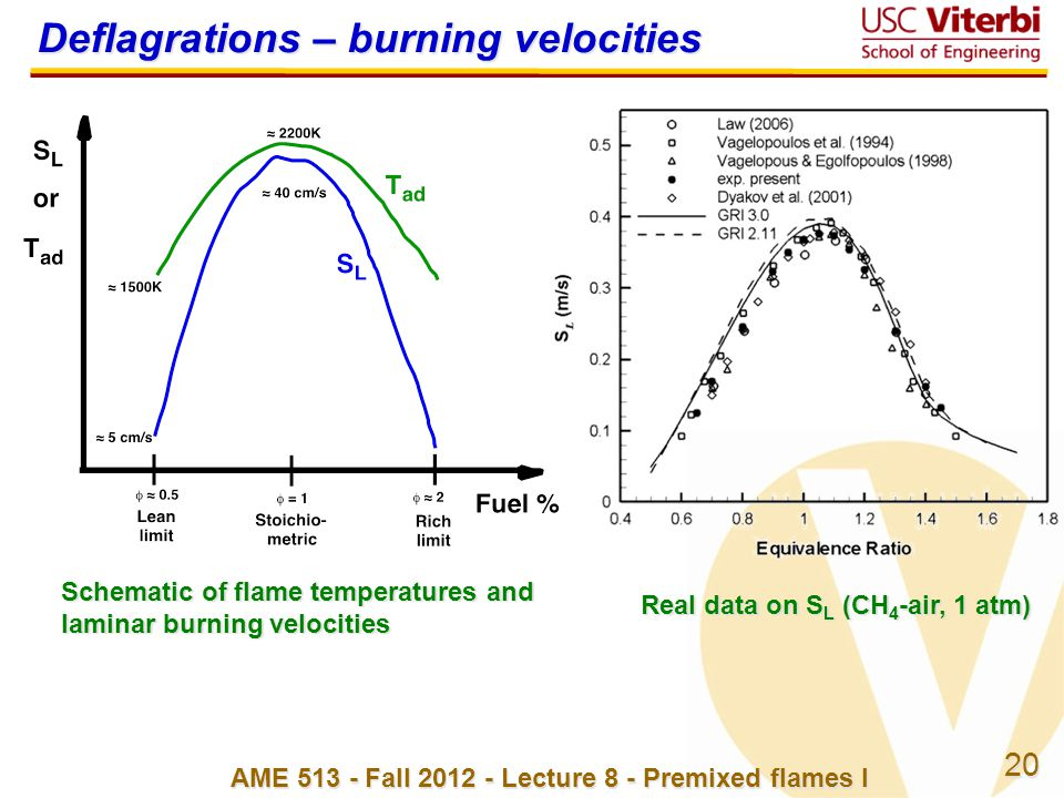 20 AME 513 - Fall 2012 - Lecture 8 - Premixed flames I Schematic of flame temperatures and laminar burning velocities Deflagrations – burning velocities Real data on S L (CH 4 -air, 1 atm)