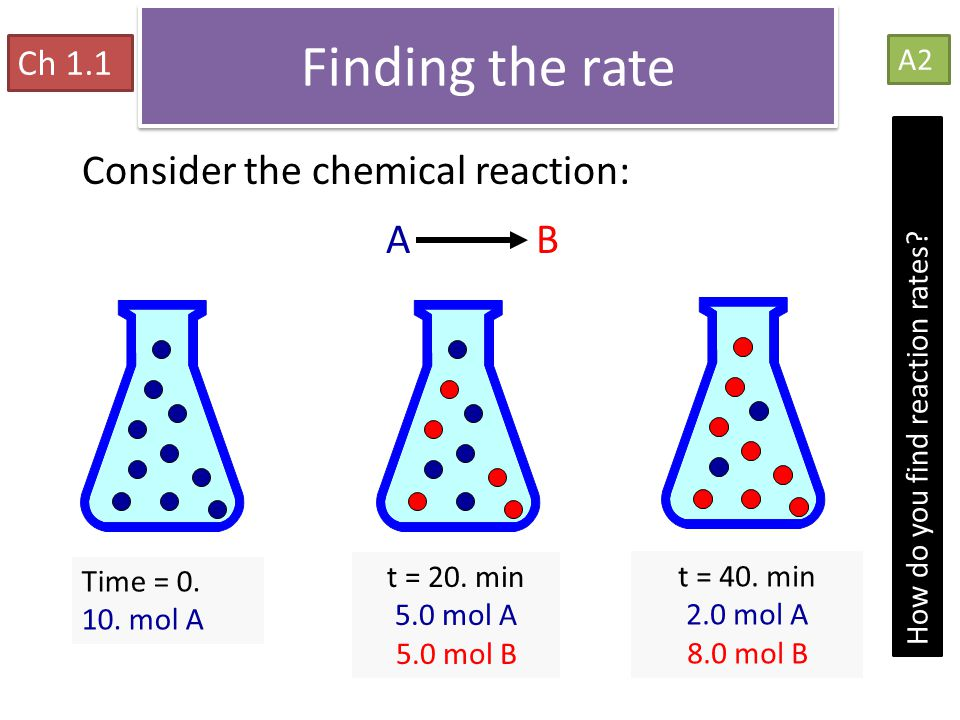 Reaction Rates Consider the chemical reaction: A B Time = 0. 10. mol A t = 20. min 5.0 mol A 5.0 mol B t = 40. min 2.0 mol A 8.0 mol B Finding the rat