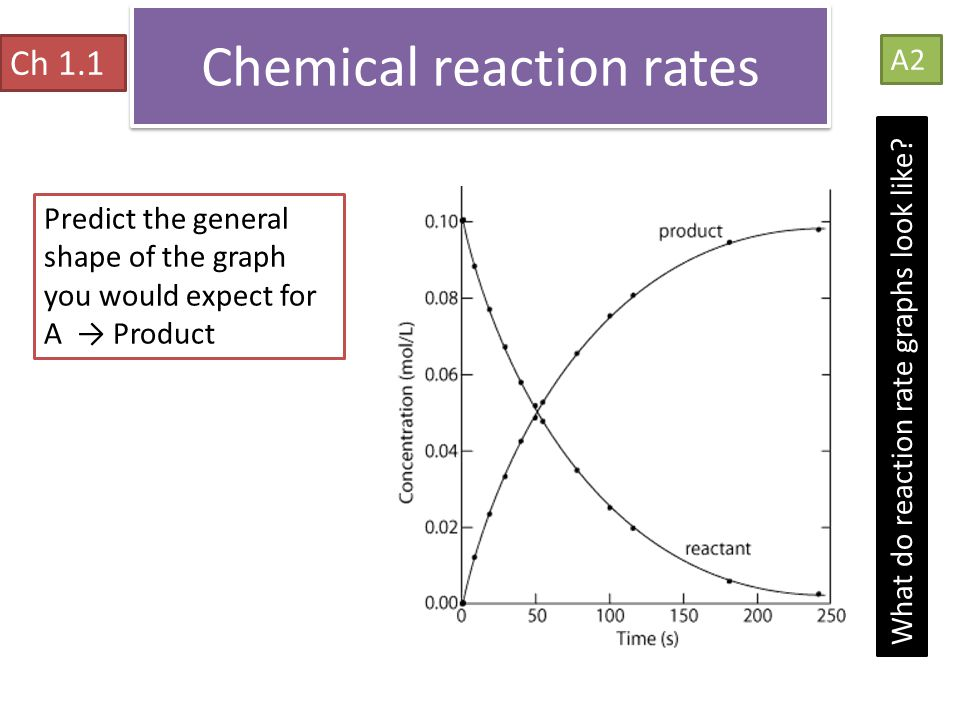 Chemical reaction rates Ch 1.1 A2 What do reaction rate graphs look like? Predict the general shape of the graph you would expect for A → Product
