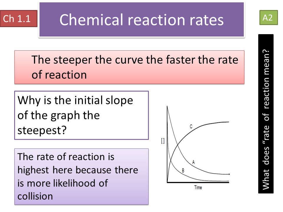 """Chemical reaction rates Ch 1.1 A2 What does """"rate of reaction mean? The steeper the curve the faster the rate of reaction Why is the initial slope of"""