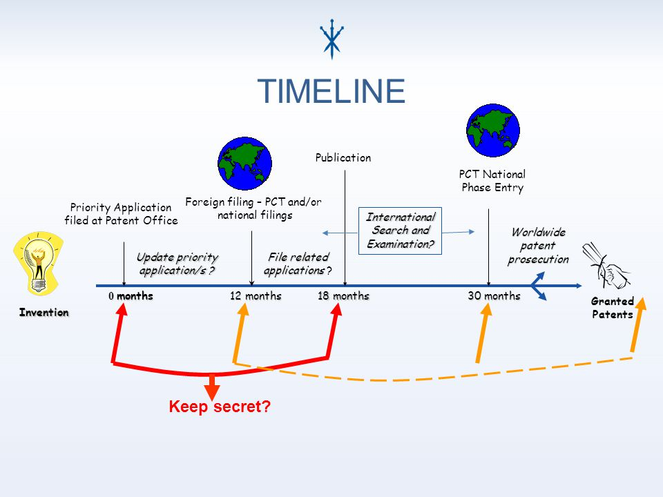 0 months Invention Priority Application filed at Patent Office Update priority application/s .