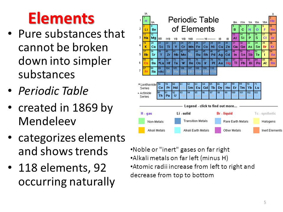 Elements Pure substances that cannot be broken down into simpler substances Periodic Table created in 1869 by Mendeleev categorizes elements and shows trends 118 elements, 92 occurring naturally 5 Noble or inert gases on far right Alkali metals on far left (minus H) Atomic radii increase from left to right and decrease from top to bottom