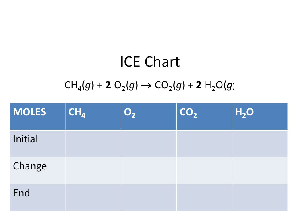 ICE Chart MOLESCH 4 O2O2 CO 2 H2OH2O Initial Change End CH 4 (g) + 2 O 2 (g)  CO 2 (g) + 2 H 2 O(g )